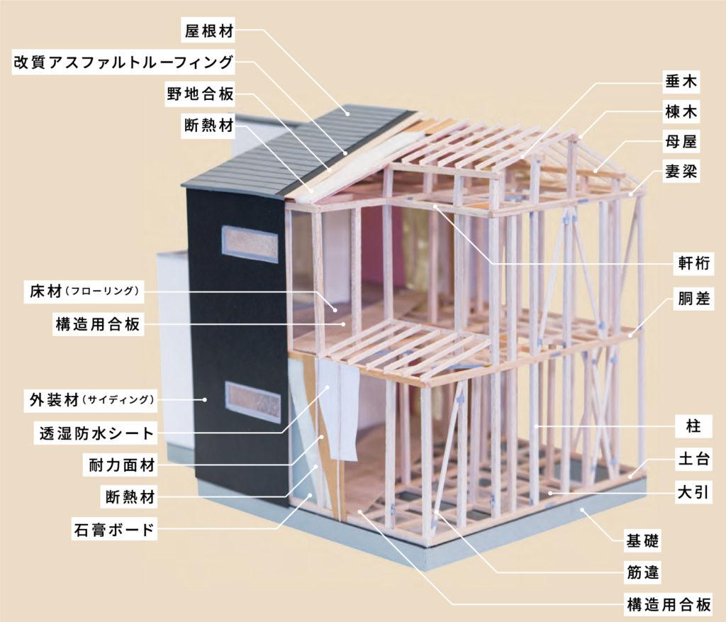 タイセーハウジングの構造躯体写真