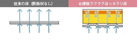 TOTOお風呂(サザナ)床写真