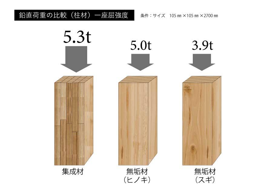 構造材鉛直荷重の比較写真