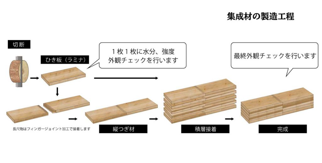 集成材の製造工程
