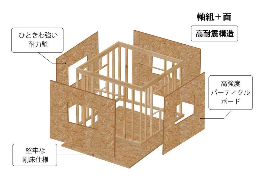 タイセーハウジングのパネル工法写真