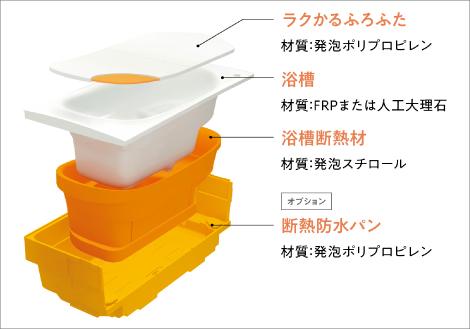 TOTOお風呂(サザナ)魔法瓶浴槽写真