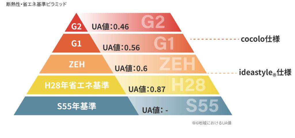 UA値のピラミッド